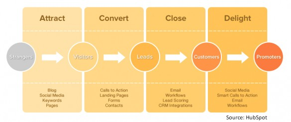 Search Engine Optimization Inbound Marketing