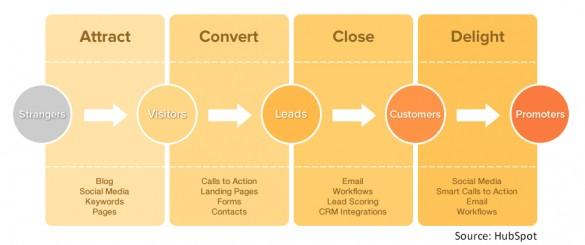 Search Engine Optimization Inbound Marketing