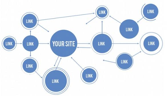 Search Engine Optimization Link Building