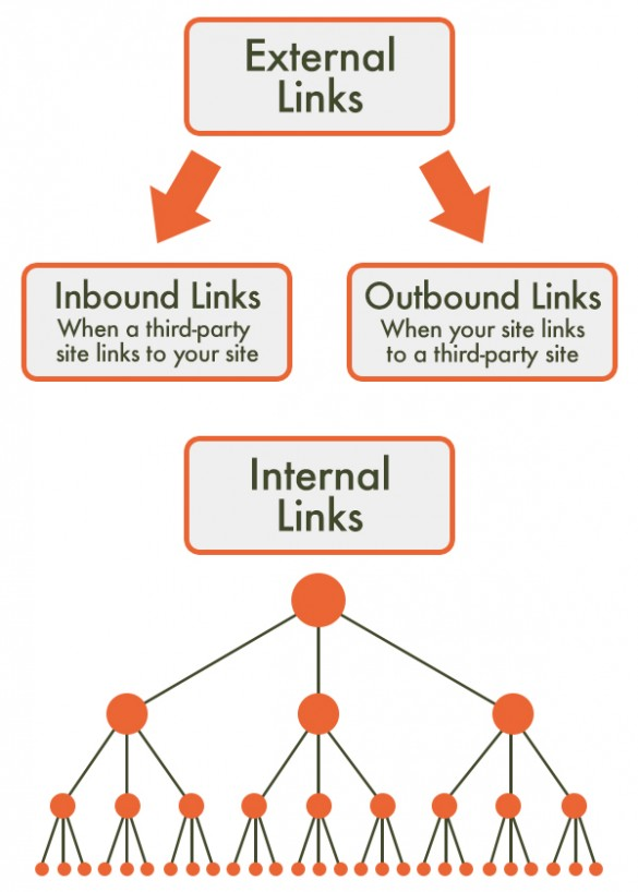 Off-Page SEO Stragies External Links vs Internal Links